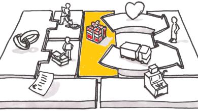 value-proposition القيم المقترحة نموذج العمل التجاري