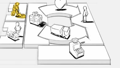 key-activities ادارة المشاريع - النشاطات الرئيسية في نموذج العمل التجاري